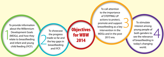 The four main objectives of World Breastfeeding Week.