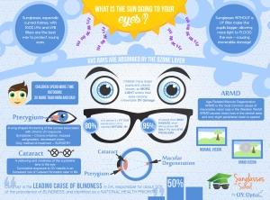 Infographic - How UV Damages Eyes